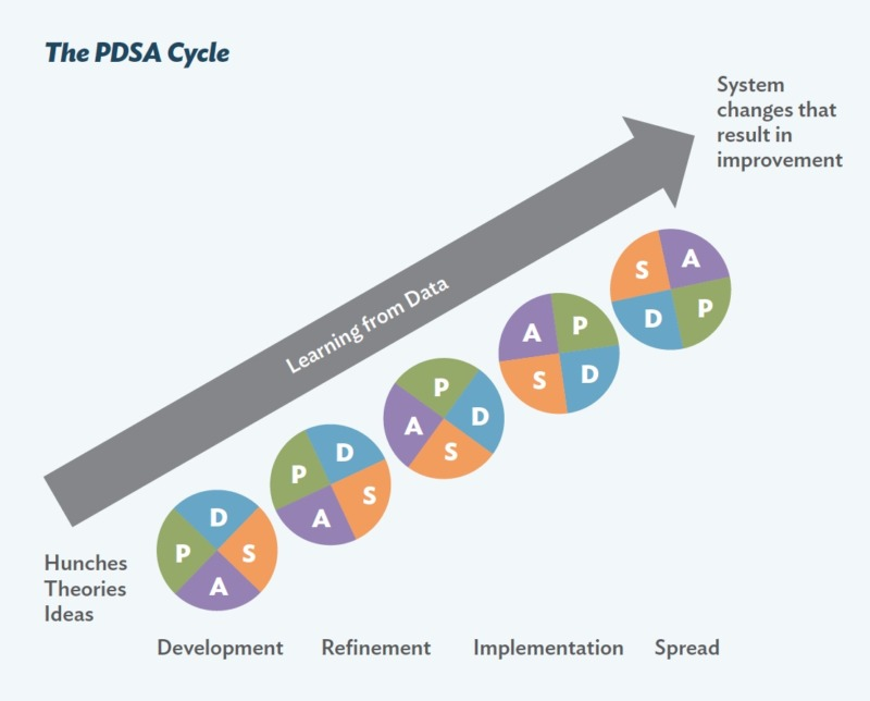 image depict the pdsa cycle