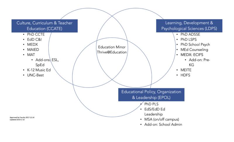 vin diagram of 3 program areas