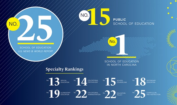 Infographic showing various UNC School of Education rankings in U.S. News & World Report's 2022 Guide to Graduate Programs